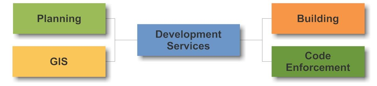 Development Services Chart